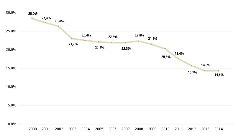 FBCF total em % do PIB