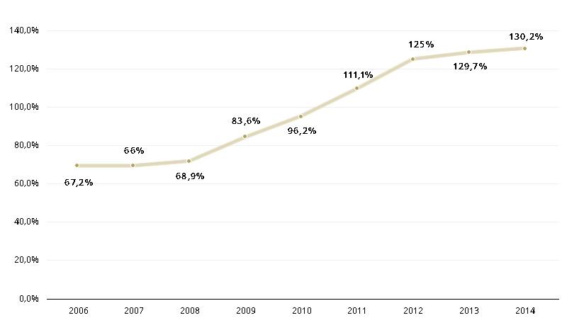 Evolução da dívida pública em % do PIB