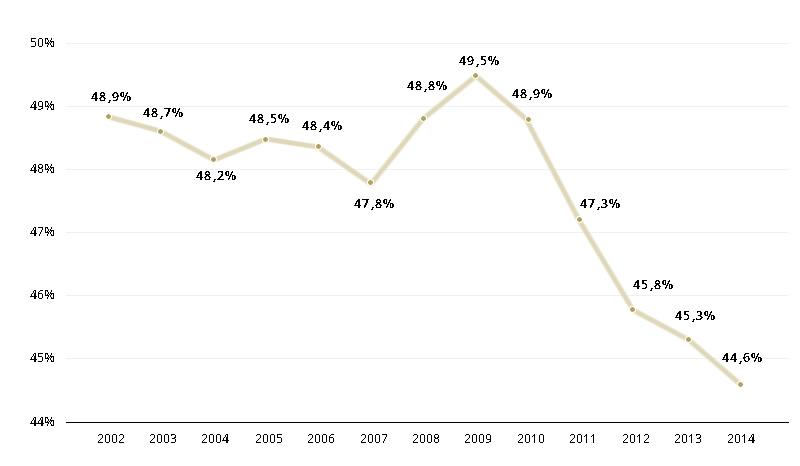 Rendimentos do Trabalho no Rendimento Nacional, entre 2002 e 2014