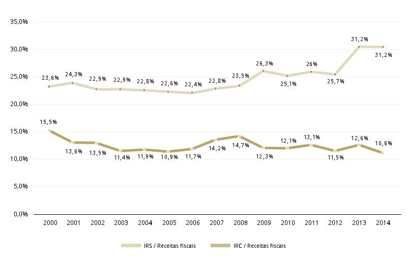 Peso relativo do IRS e do IRC na receita fiscal