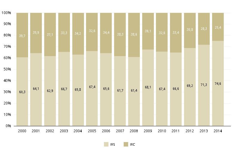 Peso relativo na receita fiscal conjunta do IRS e do IRC desde 2000